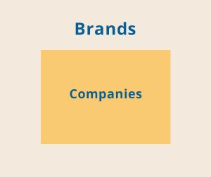 The difference between a brand and a company