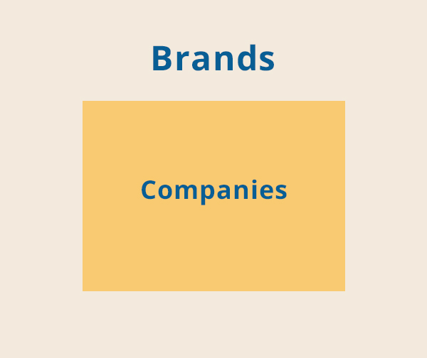 differences between brand name and corporate image Want to buy a domain name what's the difference between brand and corporate image what is the difference between public relations and corporate communications what is the difference between mncies and global companies more questions.