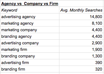 What's the difference between an advertising agency and a marketing agency?